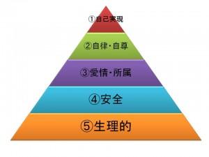 欲求階層理論